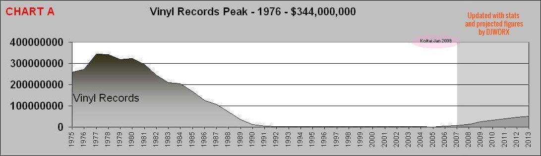 vinyl-sales-2103