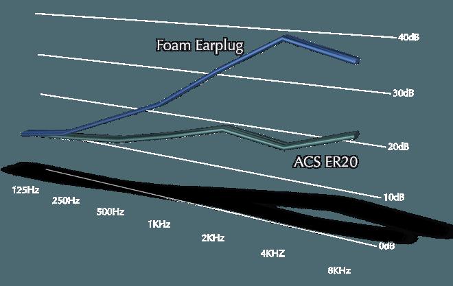 er20-attenuation