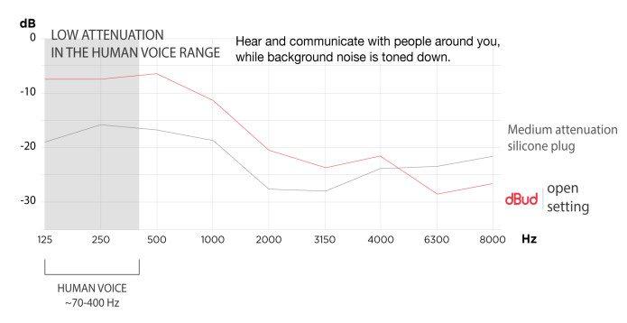 REVIEW: EarLabs dBud Volume Adjustable Earplugs 5