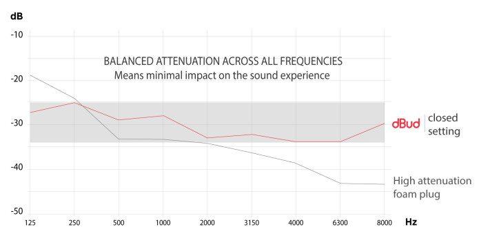 REVIEW: EarLabs dBud Volume Adjustable Earplugs 6